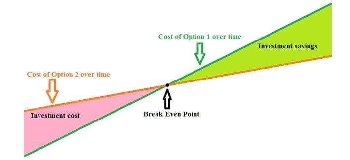 cost-option